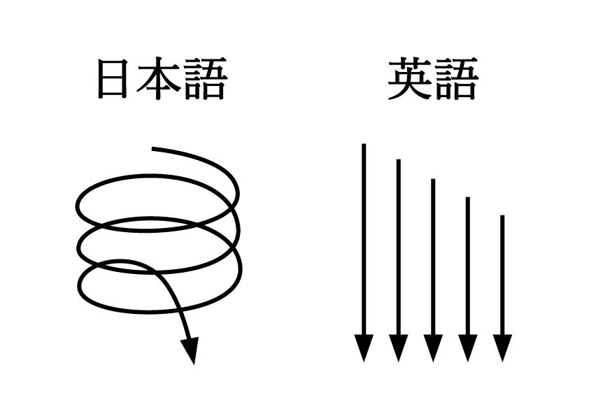 日本語と英語は、基本的に文章の構成が違います。