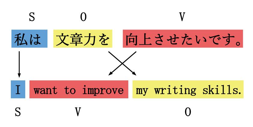 文章力を鍛えるためには、日本語と英語の構造の違いを理解しましょう。